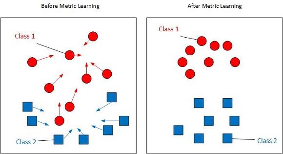 Metric Learning | ML^2 @ UCF
